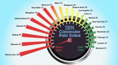 Исследование IBM о транспортных проблемах городов