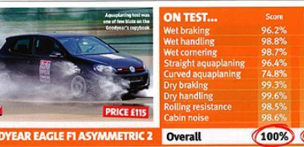 Шины Goodyear Eagle F1Asymmetric 2 –  победили в тесте летних шин издания Auto Express