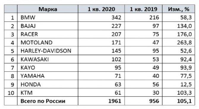 Продажи новых мотоциклов в России растут рекордными темпами