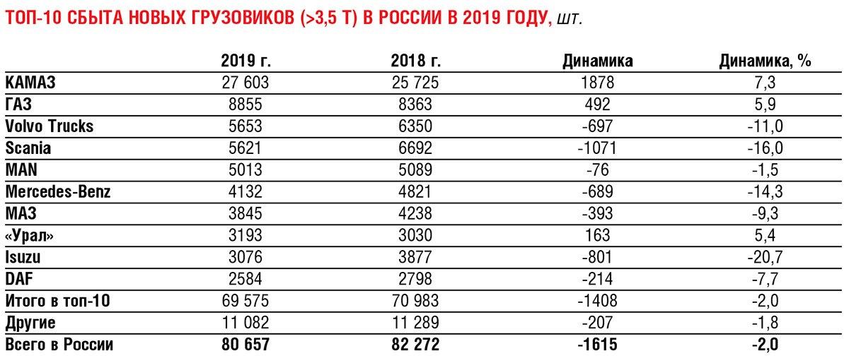 Российский рынок комтранса: накануне пандемии