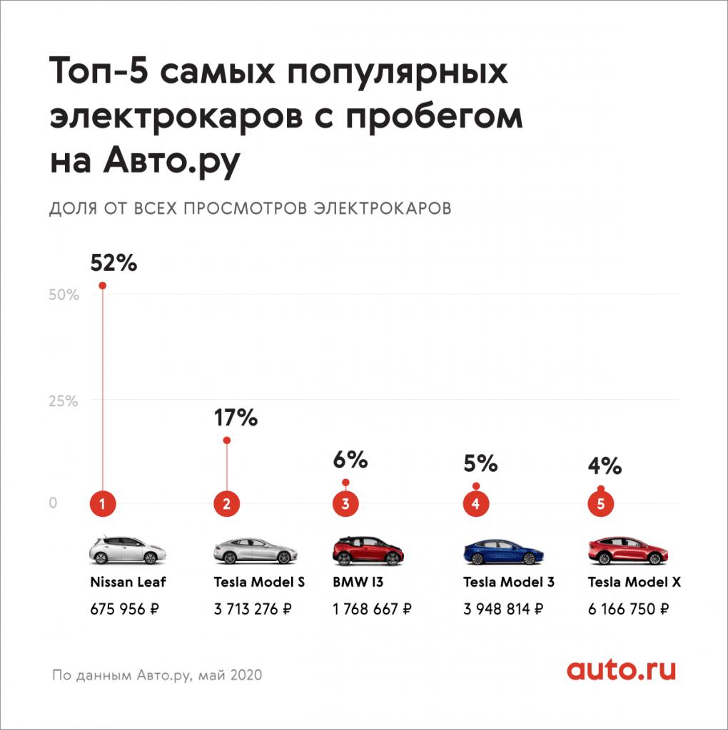 Названы самые популярные электромобили с пробегом