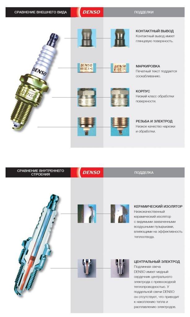 Поддельные свечи зажигания: как их отличить, и чем они опасны для двигателя