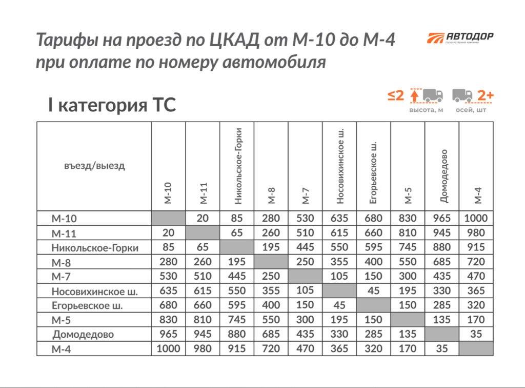 За проезд по ЦКАД-4 начали взимать плату: показываем, сколько он стоит