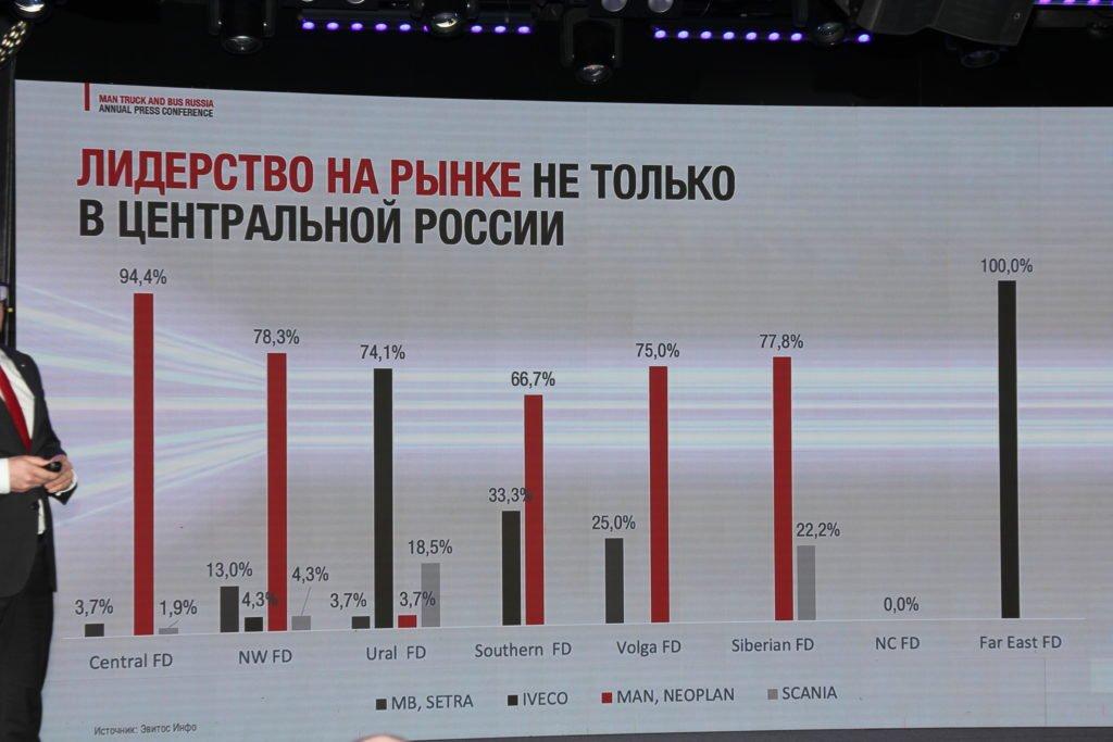 Российский рынок грузовиков падает, но MAN держится в лидерах продаж