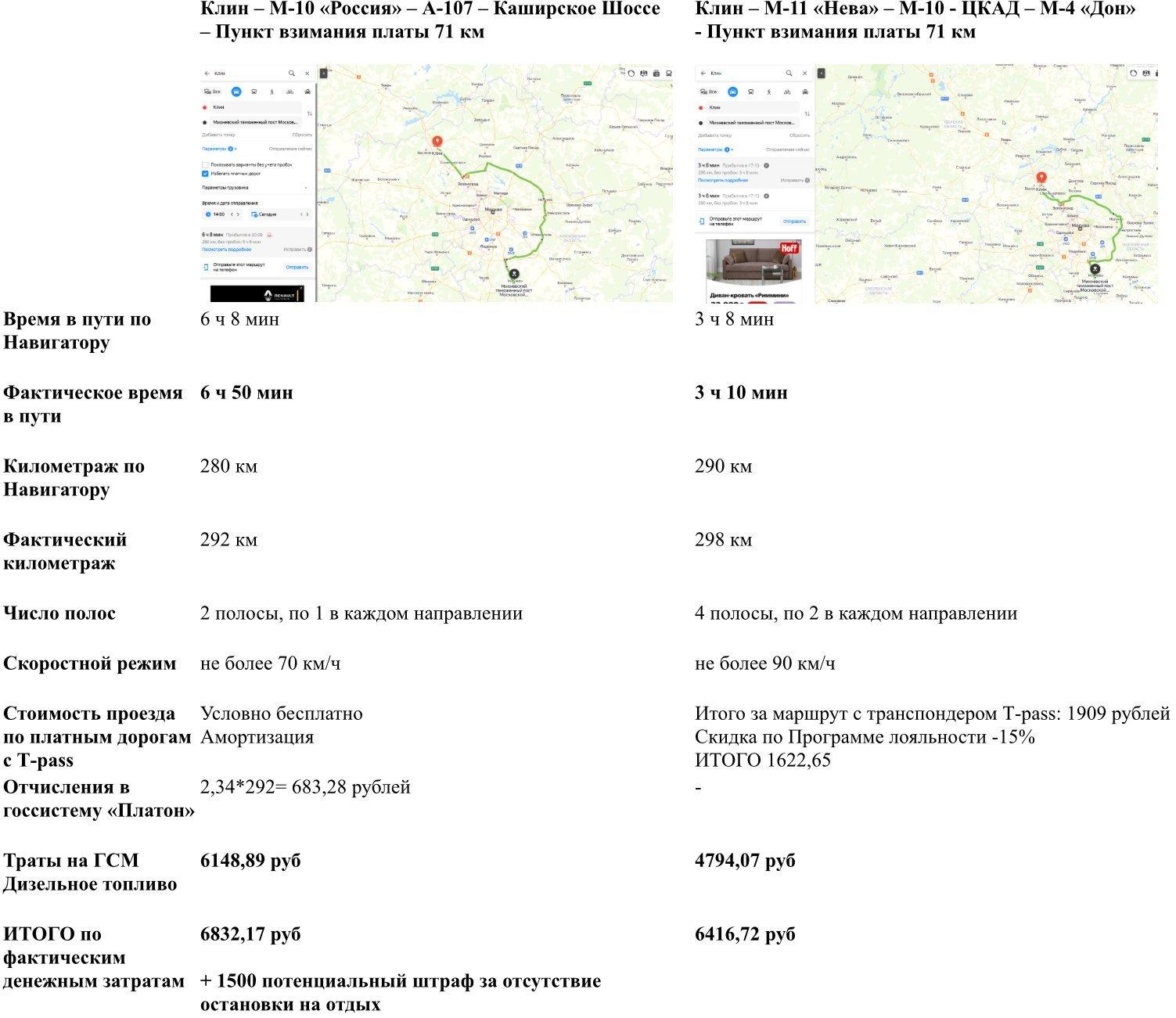 Платные дороги против бесплатных. Сравнили затраты и сделали неожиданный вывод