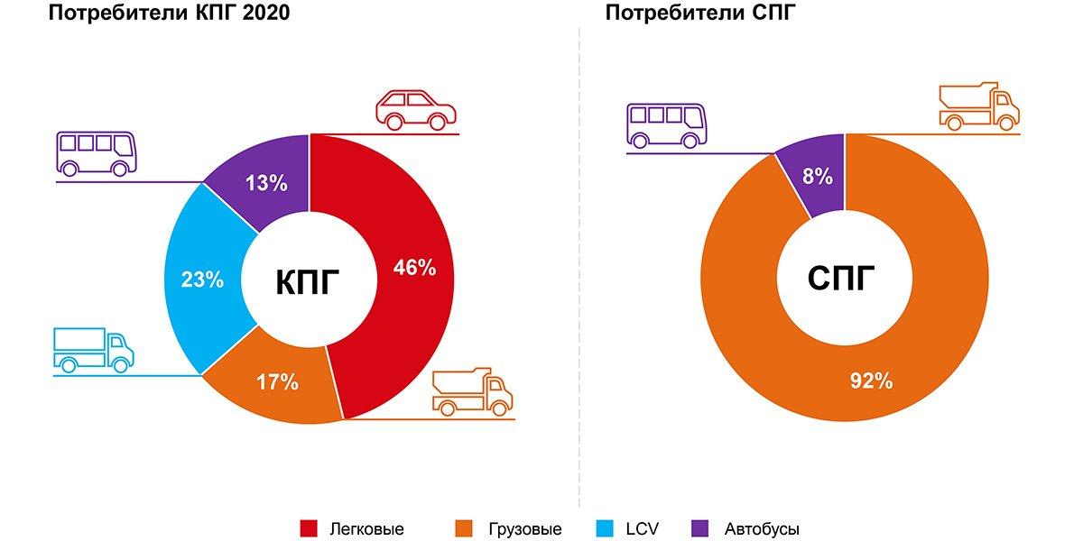 В России все больше машин переводят на газ: почему это выгодно и какие есть нюансы