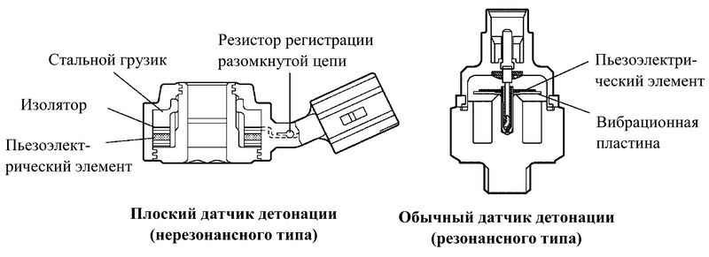 Детонация двигателя: откуда она берется, чем опасна и как с ней бороться