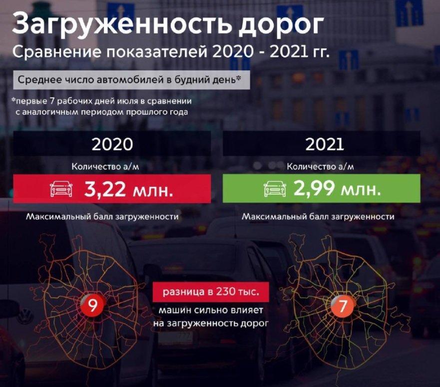 На московских дорогах стало меньше машин