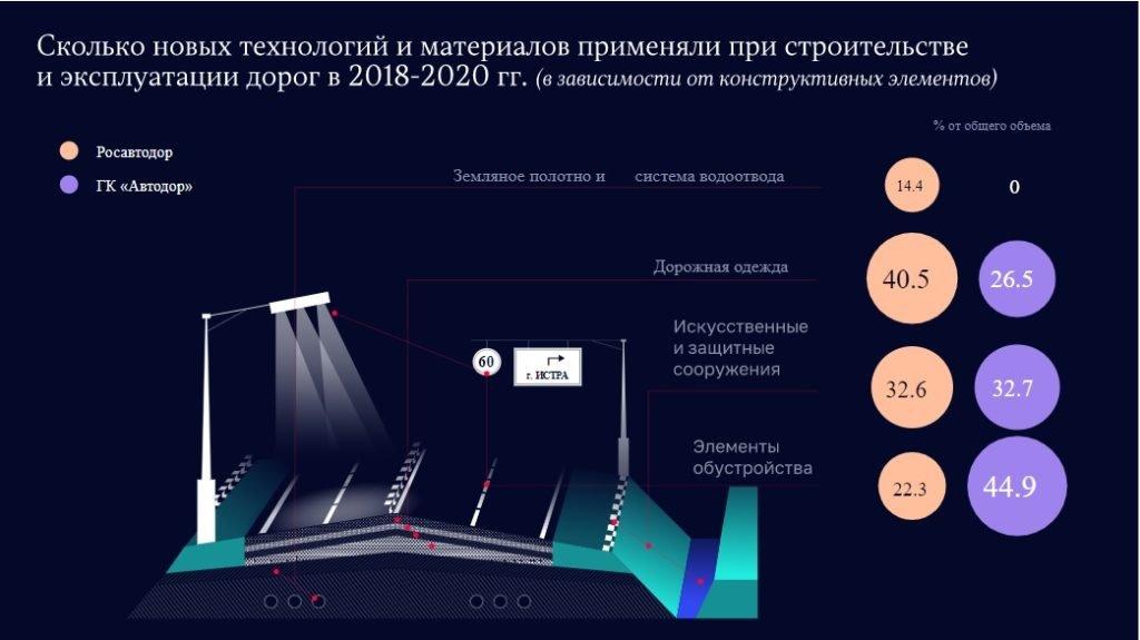 Методички вместо инноваций: счетная палата выяснила, на что Росавтодор потратил миллиарды