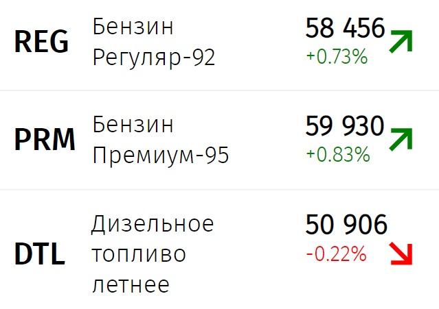 Бензин в России продолжает дорожать