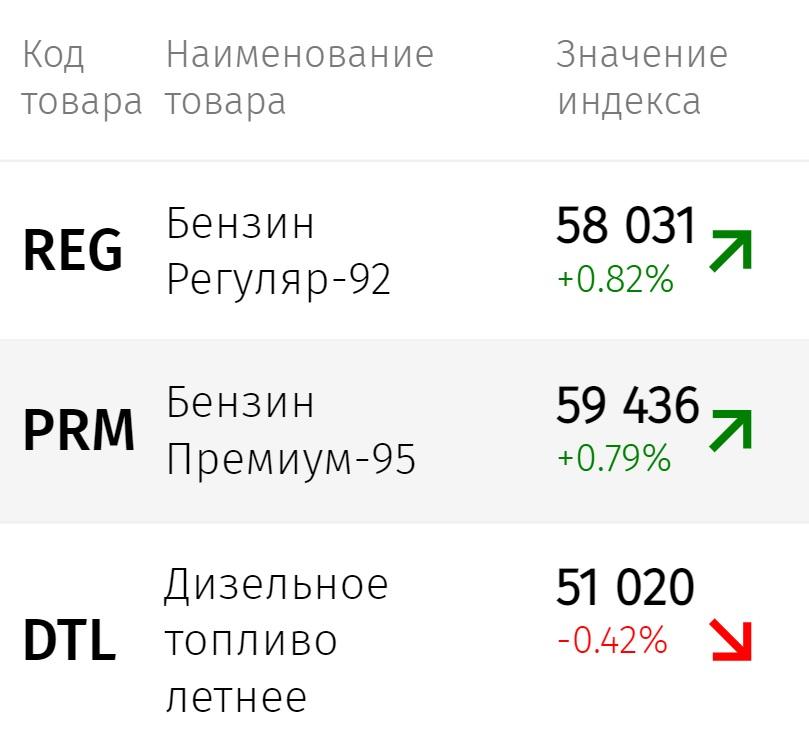 Цена бензина в России рекордно выросла